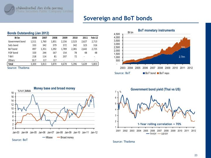 Sovereign and BoT bonds