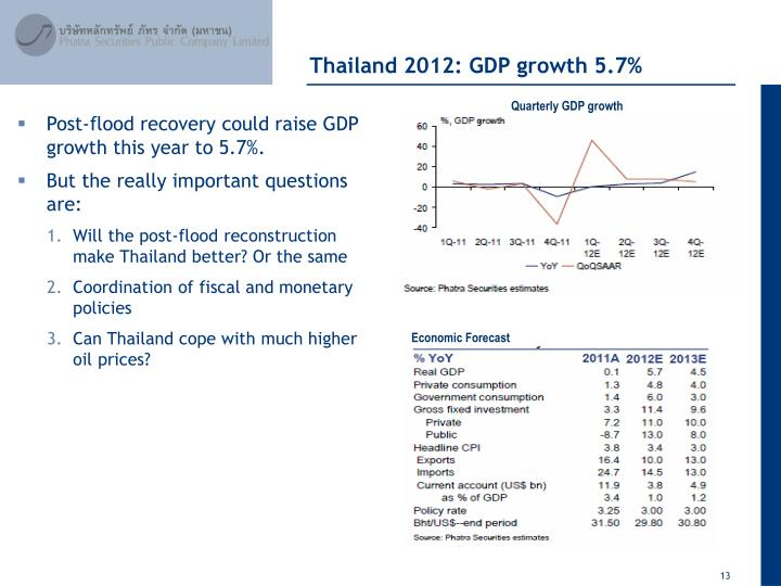 Thailand 2012: GDP growth 5.7%