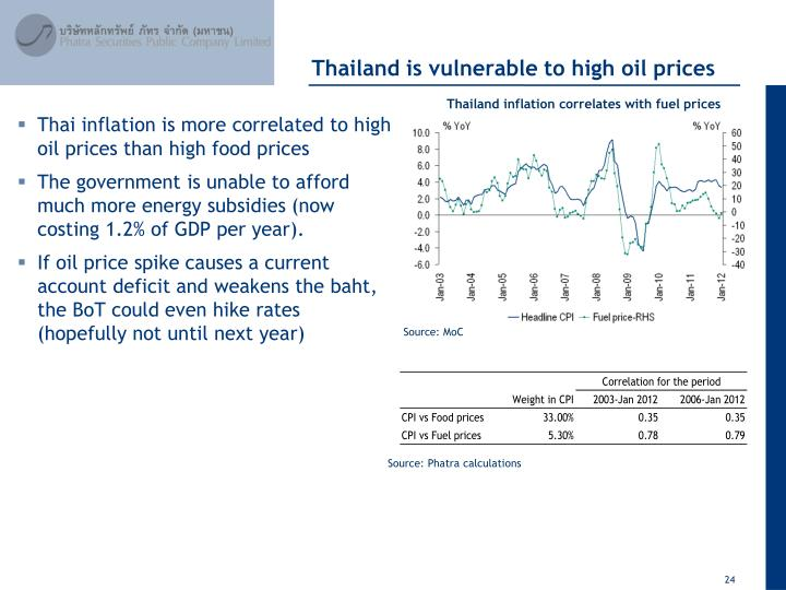 Thailand is vulnerable to high oil prices