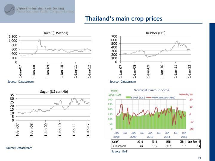 Thailand's main crop prices