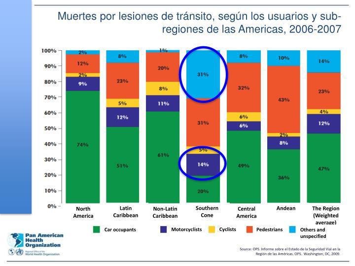 Muertes por lesiones de tránsito, según los usuarios y sub-regiones de las Americas, 2006-2007