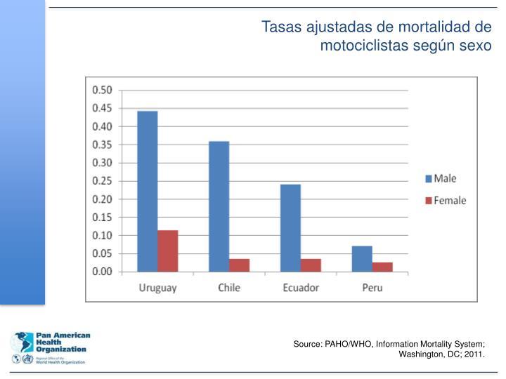 Tasas ajustadas de mortalidad de motociclistas según sexo