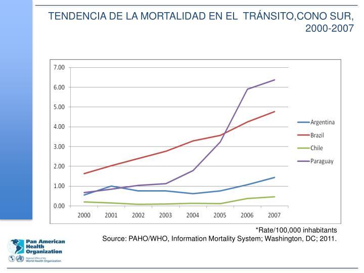 TENDENCIA DE LA MORTALIDAD EN EL  TRÁNSITO,CONO SUR, 2000-2007