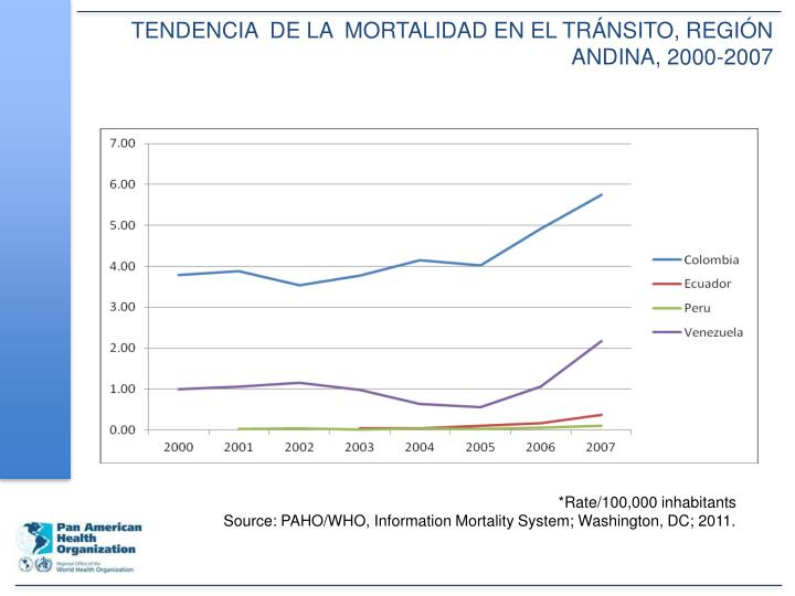 TENDENCIA  DE LA  MORTALIDAD EN EL TRÁNSITO, REGIÓN ANDINA, 2000-2007