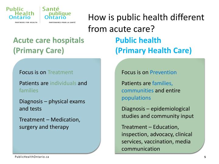 How is public health different from acute care?