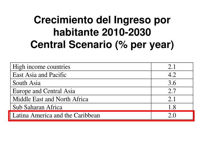 Crecimiento del Ingreso por habitante 2010-2030