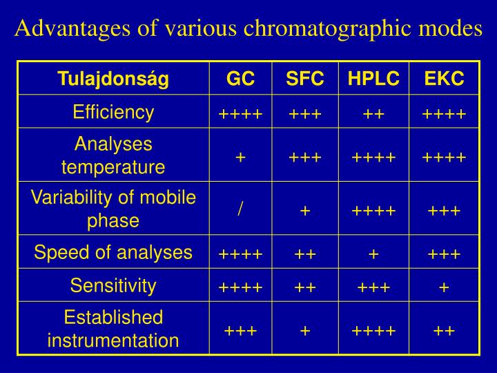 Advantages of various chromatographic modes
