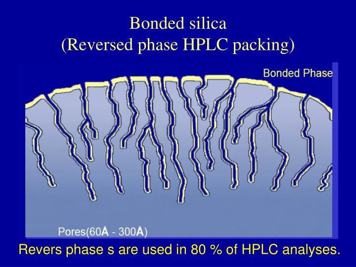 Bonded silica
