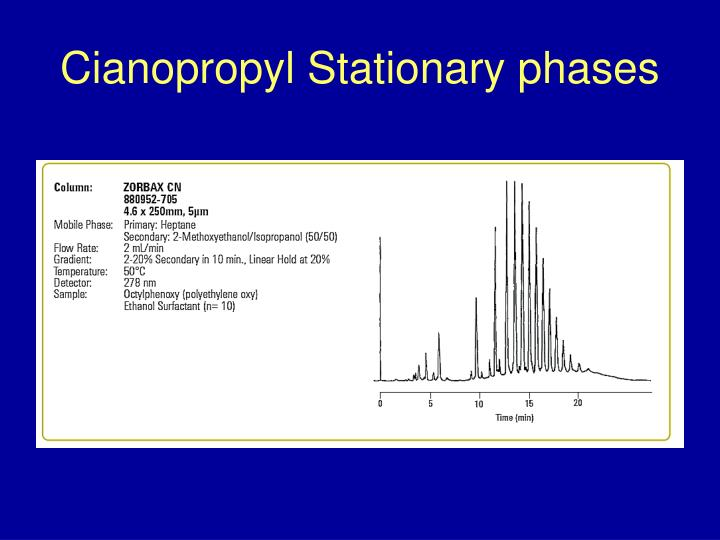 Cianopropyl Stationary phases