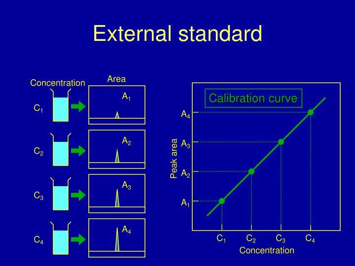 External standard