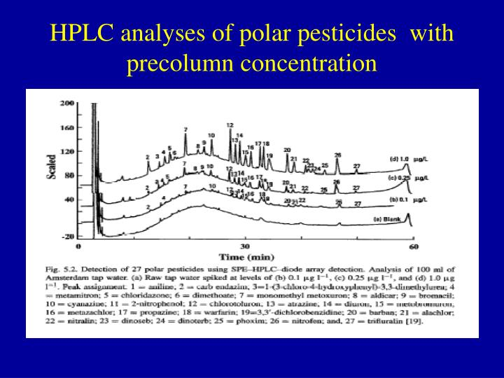 HPLC analyses of polar pesticides  with precolumn concentration