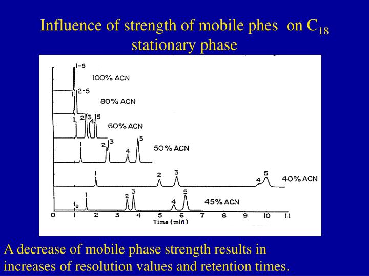 Influence of strength of mobile phes  on C