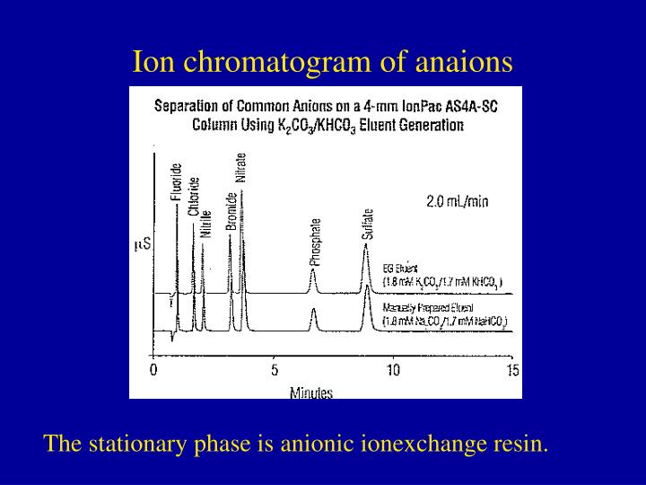 Ion chromatogram of anaions