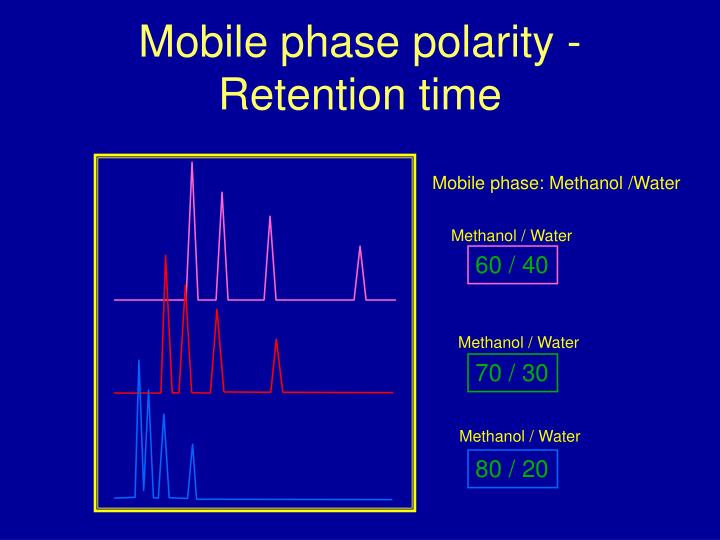 Mobile phase polarity - Retention time