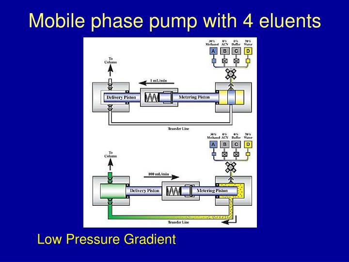 Mobile phase pump with 4 eluents