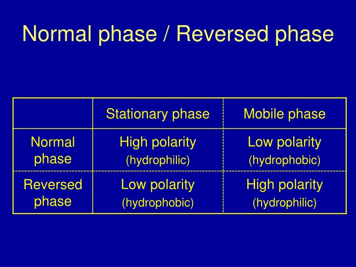 Normal phase / Reversed phase