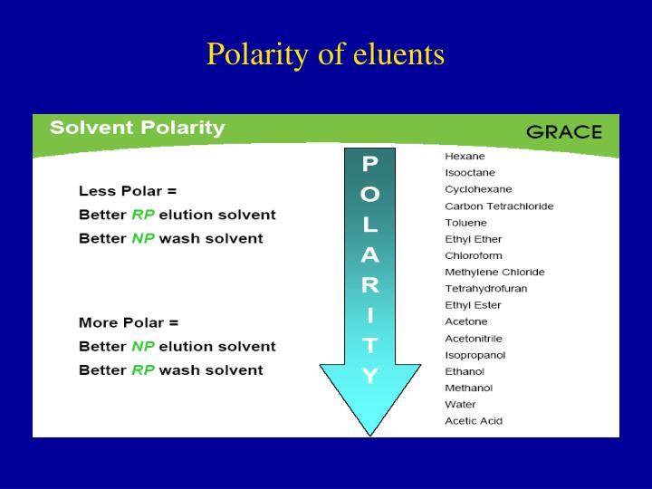 Polarity of eluents