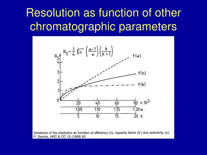 Resolution as function of other chromatographic parameters