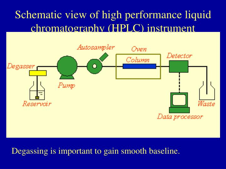 Schematic view of high performance liquid chromatography (HPLC) instrument