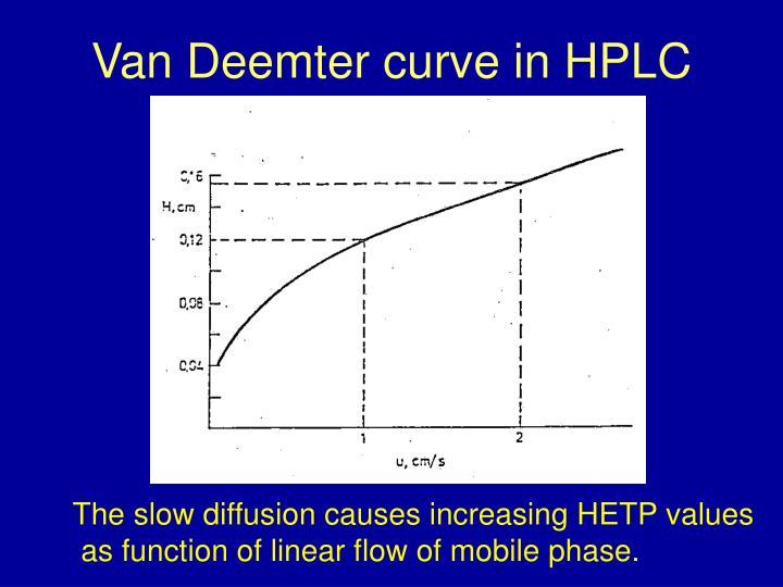 Van Deemter curve in HPLC