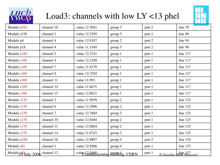 Load3: channels with low LY <13 phel