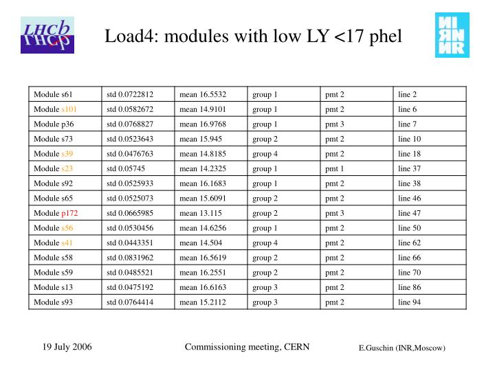 Load4: modules with low LY <17 phel