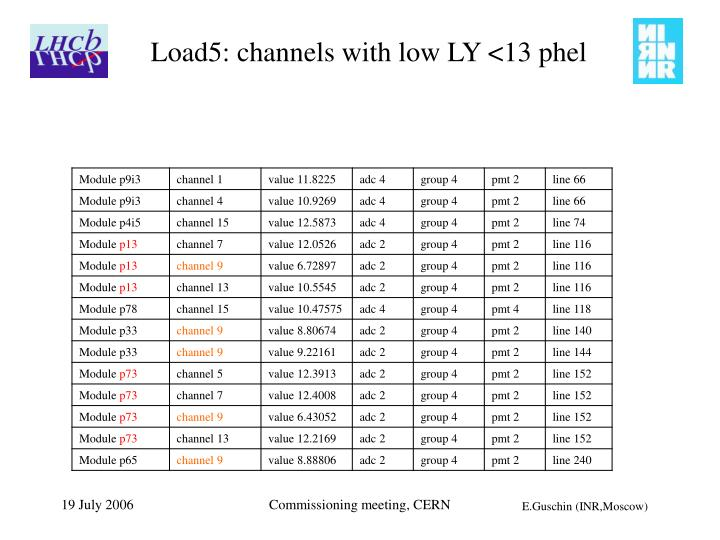 Load5: channels with low LY <13 phel
