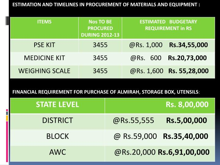 ESTIMATION AND TIMELINES IN PROCUREMENT OF MATERIALS AND EQUIPMENT :