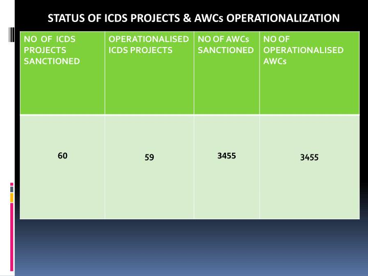 STATUS OF ICDS PROJECTS & AWCs OPERATIONALIZATION