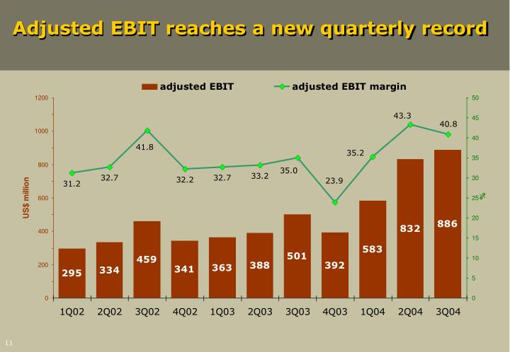 Adjusted EBIT reaches a new quarterly record