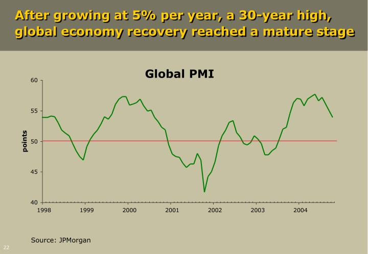 After growing at 5% per year, a 30-year high, global economy recovery reached a mature stage