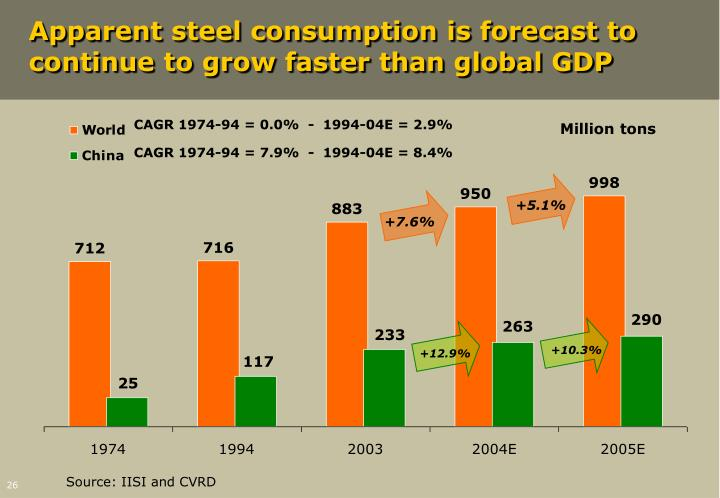 Apparent steel consumption is forecast to continue to grow faster than global GDP