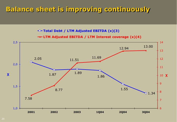 Balance sheet is improving continuously