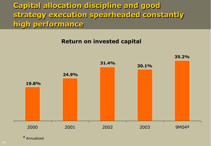 Capital allocation discipline and good strategy execution spearheaded constantly high performance