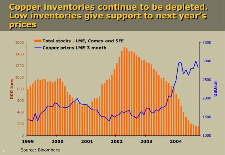 Copper inventories continue to be depleted. Low inventories give support to next year's prices