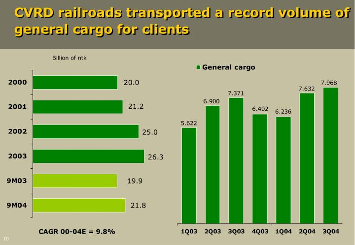 CVRD railroads transported a record volume of general cargo for clients