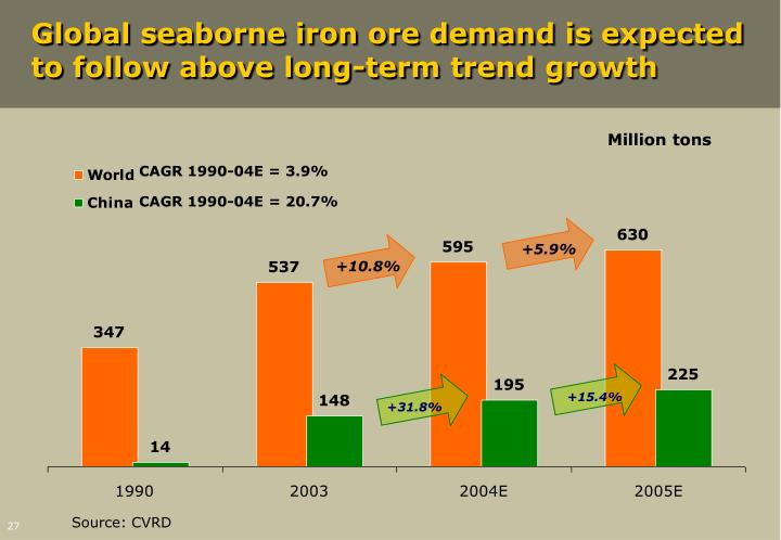 Global seaborne iron ore demand is expected to follow above long-term trend growth