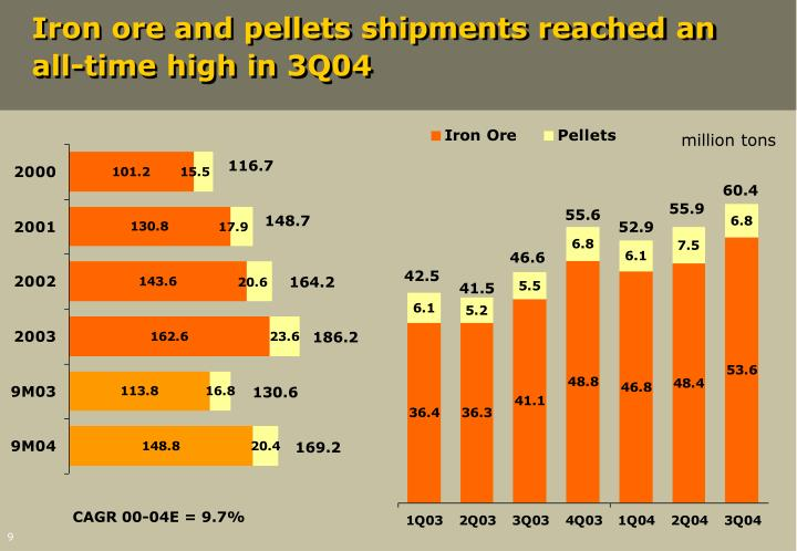Iron ore and pellets shipments reached an