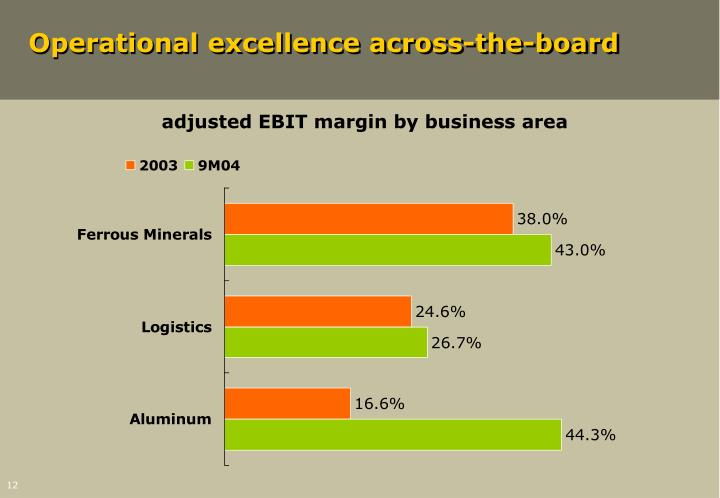 Operational excellence across-the-board