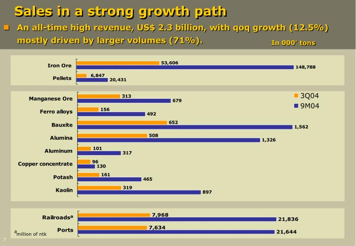 Sales in a strong growth path