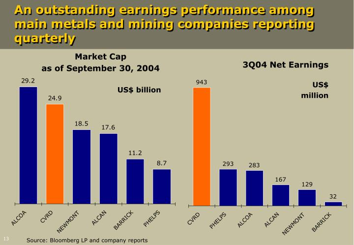 An outstanding earnings performance among main metals and mining companies reporting quarterly