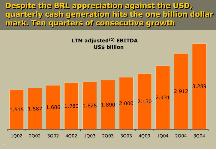 Despite the BRL appreciation against the USD, quarterly cash generation hits the one billion dollar mark. Ten quarters of consecutive growth