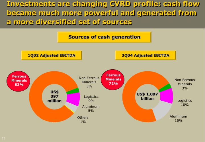 Investments are changing CVRD profile: cash flow became much more powerful and generated from a more diversified set of sources