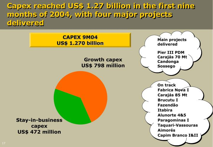 Capex reached US$ 1.27 billion in the first nine months of 2004, with four major projects delivered