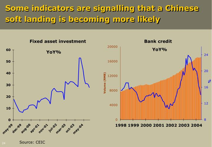 Some indicators are signalling that a Chinese soft landing is becoming more likely