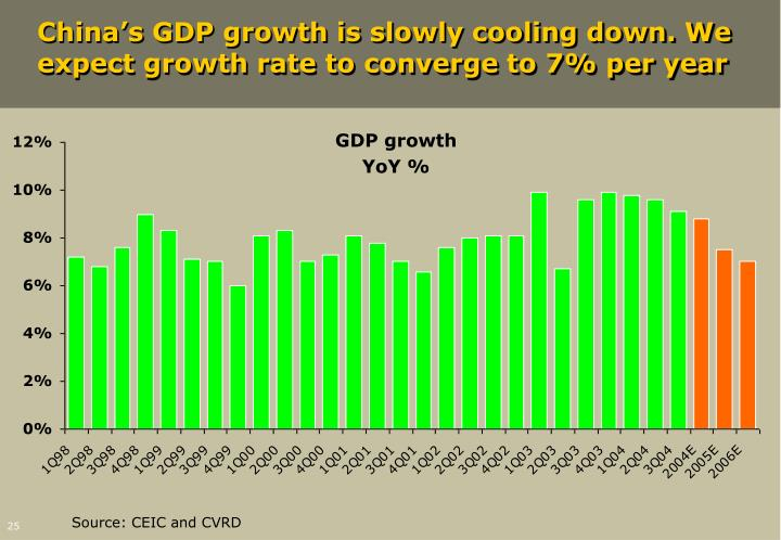 China's GDP growth is slowly cooling down. We expect growth rate to converge to 7% per year