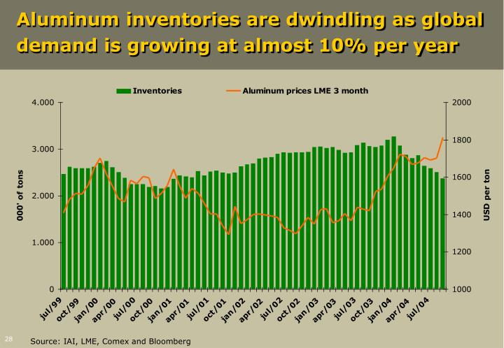 Aluminum inventories are dwindling as global demand is growing at almost 10% per year