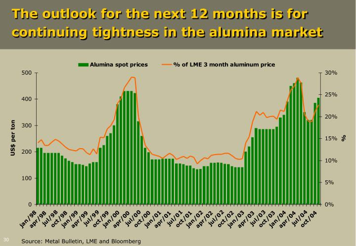 The outlook for the next 12 months is for continuing tightness in the alumina market