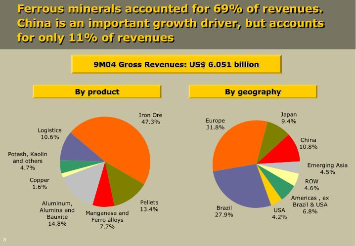 Ferrous minerals accounted for 69% of revenues. China is an important growth driver, but accounts for only 11% of revenues