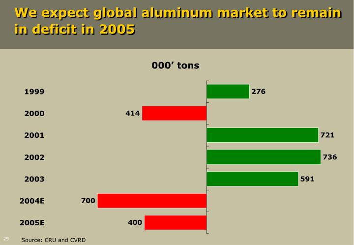 We expect global aluminum market to remain in deficit in 2005